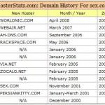 Vedere la storia di un dominio con HosterStats.com