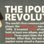La rivoluzione dell'iPod