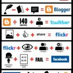 Cosa sono i social network?